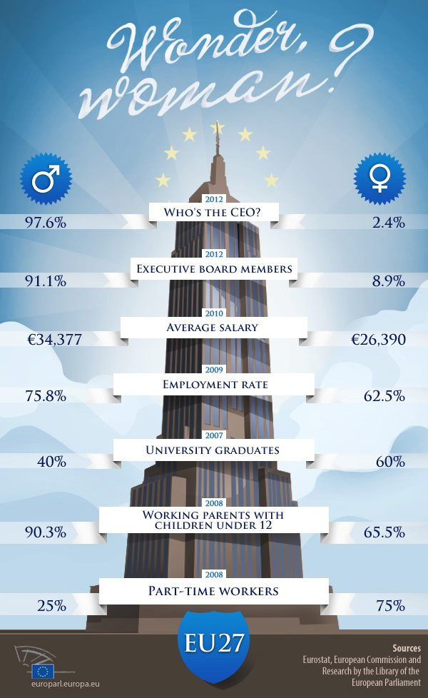 Wonder Woman? Gender Equality in the EU