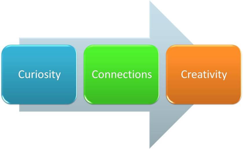 The creativity lifecycle